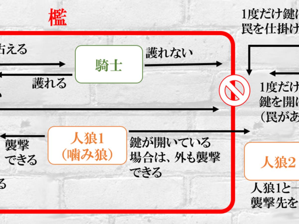 監獄人狼(Kangoku Jinrou)の画像 #42563 ookami_yakouさん