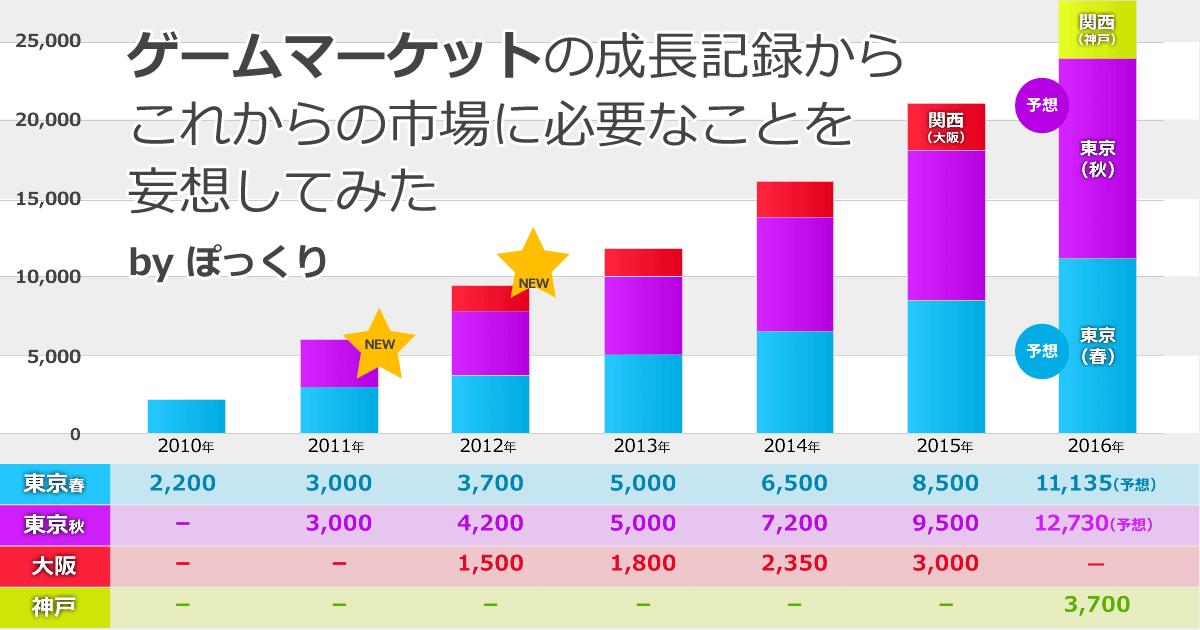 ボードゲーム展示イベント ゲームマーケットの来場者数調査(2016年4月時点)